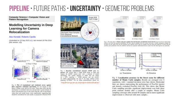 Pipeline • Future paths • Uncertainty • Geometric problems http://mi.eng.cam.ac.uk/projects/relocalisation/