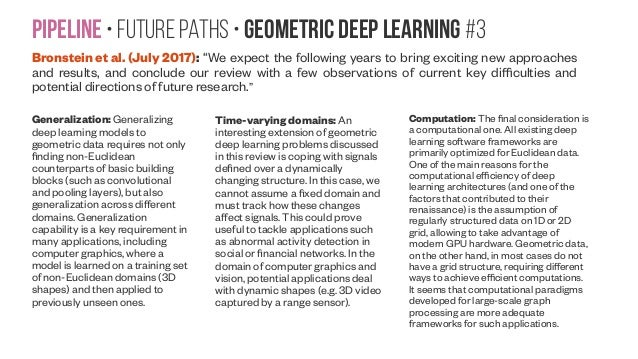 """Pipeline • Future paths • Geometric Deep Learning #3 Bronstein et al. (July 2017): """"We expect the following years to bring..."""