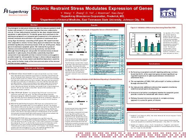 Chronic Restraint Stress Modulates Expression of Genes Y. Wang1, Y. Zhang2, D. Yin2, J. Moorman2, Xiao Zeng1 1SuperArray B...