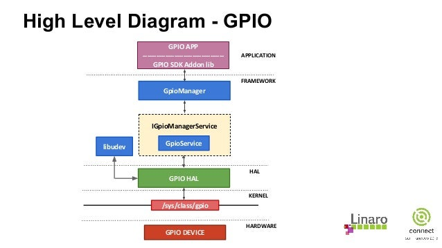 SFO15-505: Introducing I2C & GPIO user space APIs for Android