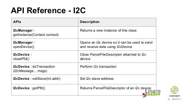 API Reference - I2C APIs Description I2cManager : getInstance(Context context) Returns a new instance of this class I2cMan...