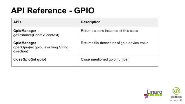 API Reference - GPIO APIs Description GpioManager : getInstance(Context context) Returns a new instance of this class Gpio...