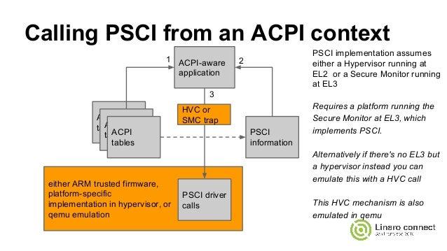 SFO15-TR9: PSCI, ACPI (and UEFI to boot)