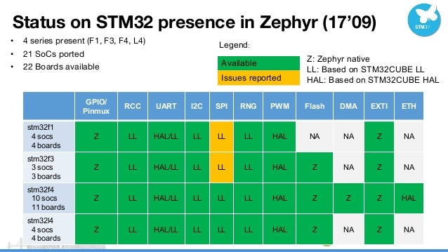 Deploy STM32 family on Zephyr - SFO17-102