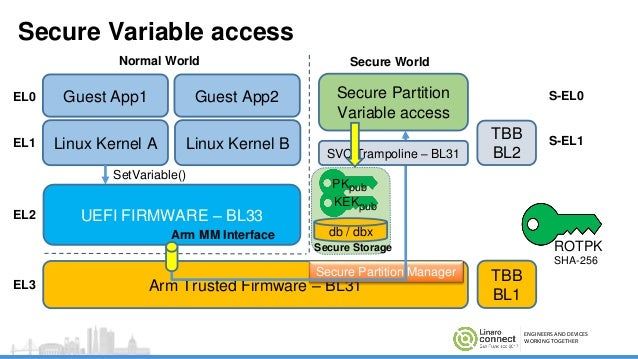 Secure Boot on ARM systems – Building a complete Chain of