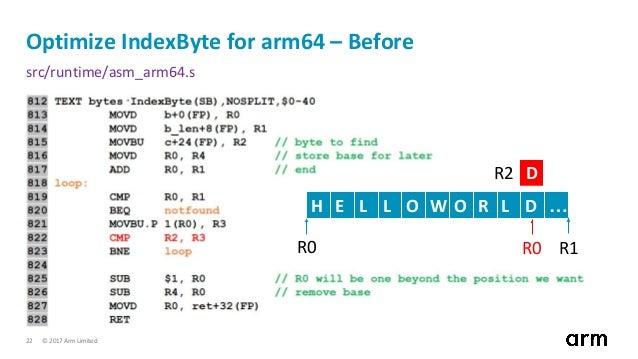 Arm64 Vs Amd64