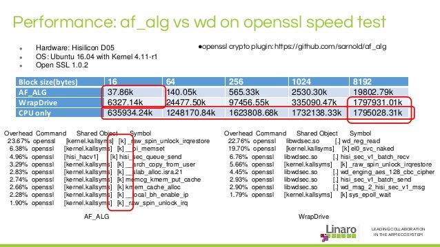 Progress and demonstration of WrapDrive, a accelerator framework - SFO17-317 Slide 3