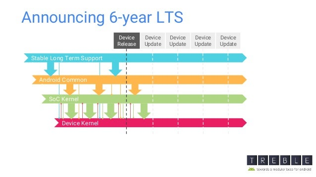 Announcing 6-year LTS Device Kernel Stable Long Term Support Android Common SoC Kernel Device Release Device Update Clone ...