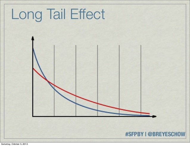 #SFPBY   @BREYESCHOW Long Tail Effect Saturday, October 5, 2013