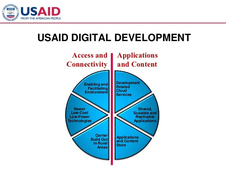 USAID DIGITAL DEVELOPMENT     Access and              Applications    Connectivity             and Content            Enab...