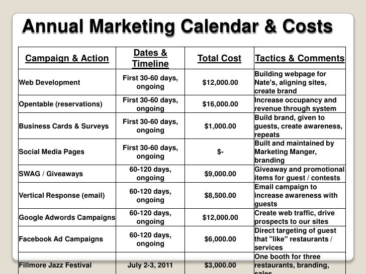 San Francisco Restaurant Group - Marketing Proposal