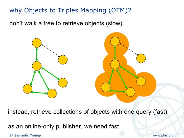 why Objects to Triples Mapping (OTM)? don't walk a tree to retrieve objects (slow) instead, retrieve collections of object...