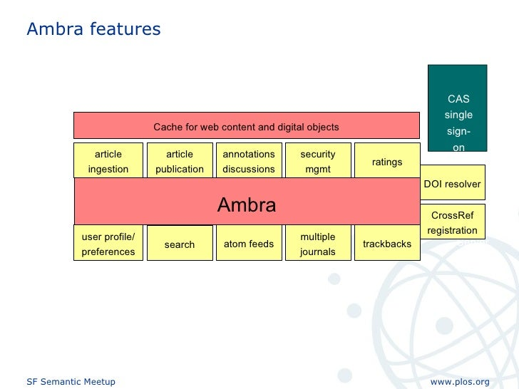 Ambra features Ambra article ingestion search annotations discussions security mgmt ratings user profile/ preferences atom...