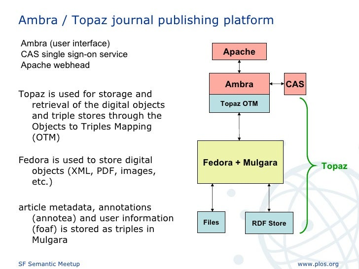 Ambra / Topaz journal publishing platform Apache Ambra Fedora + Mulgara RDF Store Topaz OTM Topaz Files CAS Fedora is used...
