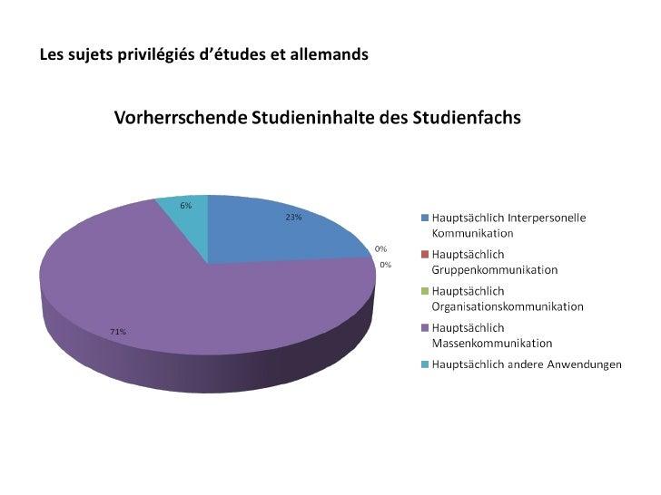 Les sujets privilégiés d'études et allemands