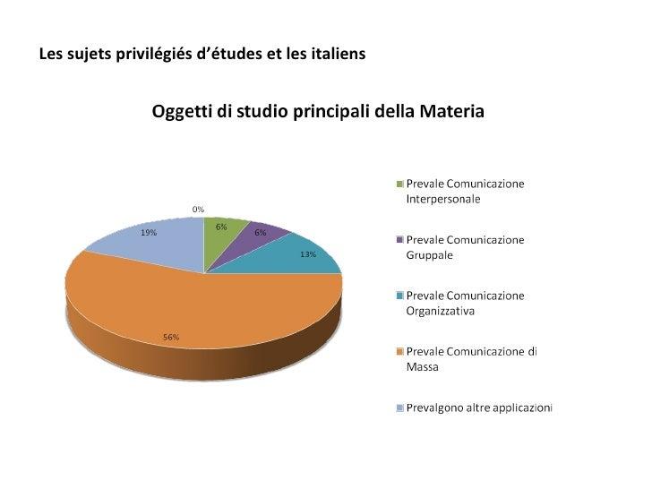 Les sujets privilégiés d'études et les italiens