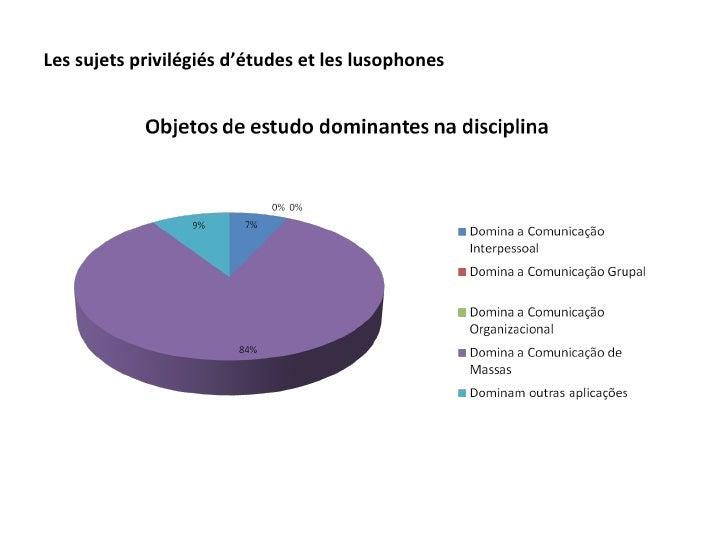 Les sujets privilégiés d'études et les lusophones