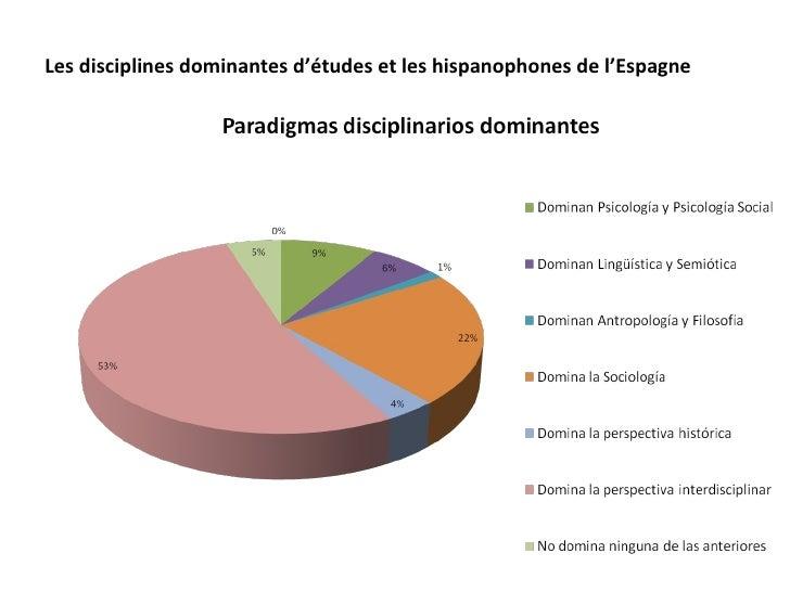 Les disciplines dominantes d'études et les hispanophones de l'Espagne