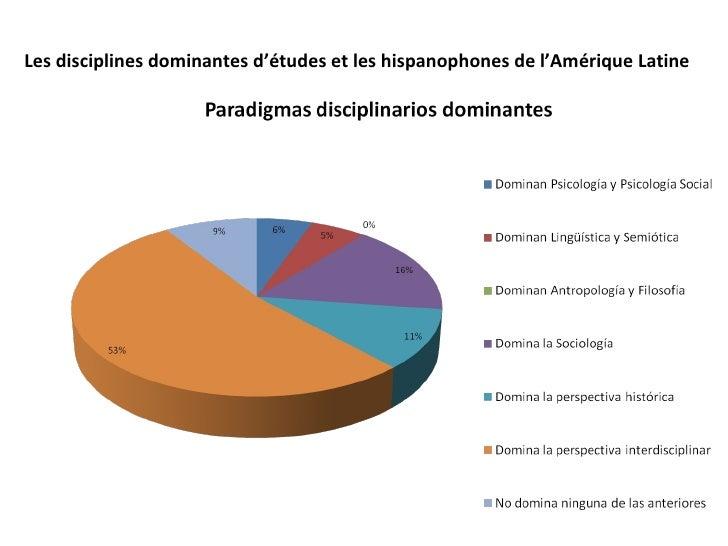Les disciplines dominantes d'études et les hispanophones de l'Amérique Latine