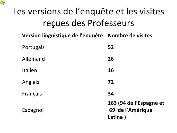 Les versions de l'enquête et les visites reçues des Professeurs Version linguistique de l'enquête Nombre de visites Portug...