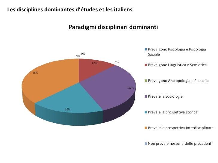 Les disciplines dominantes d'études et les italiens