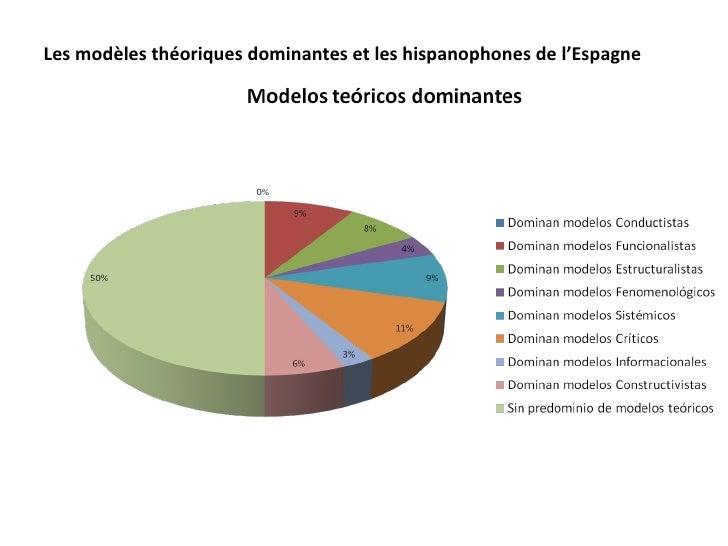 Les modèles théoriques dominantes et les hispanophones de l'Espagne