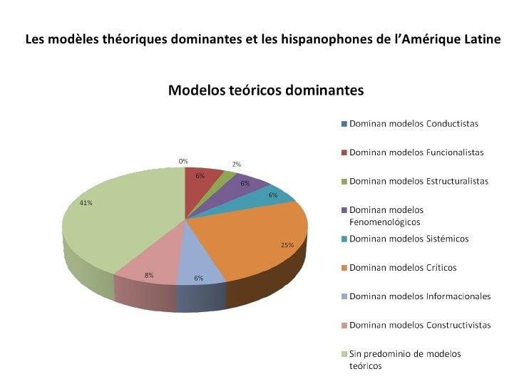 Les modèles théoriques dominantes et les hispanophones de l'Amérique Latine