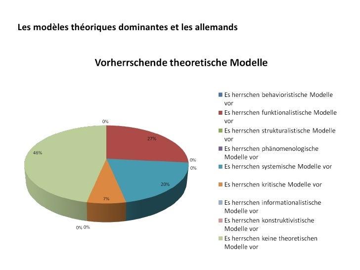 Les modèles théoriques dominantes et les allemands