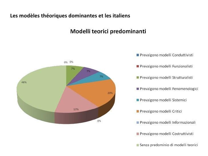 Les modèles théoriques dominantes et les italiens