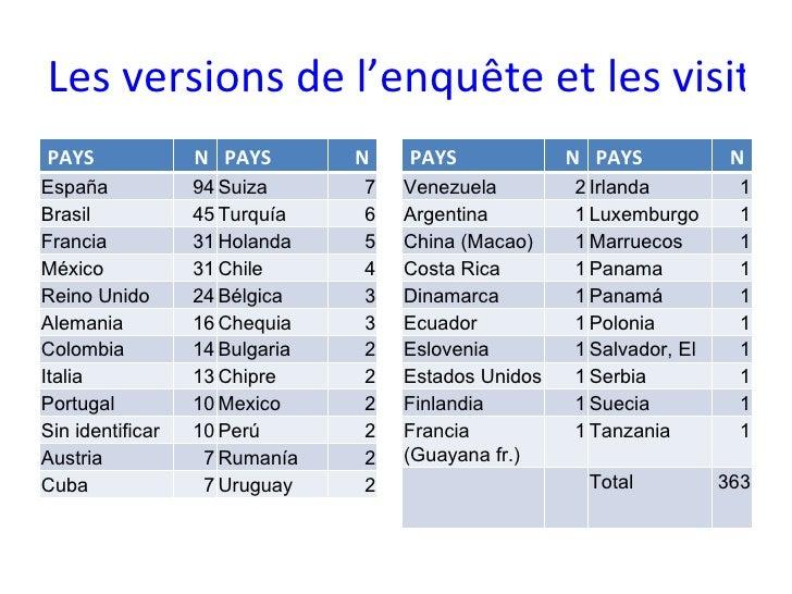 Les versions de l'enquête et les visites reçues des Professeurs PAYS N PAYS N España 94 Suiza 7 Brasil 45 Turquía 6 Franci...