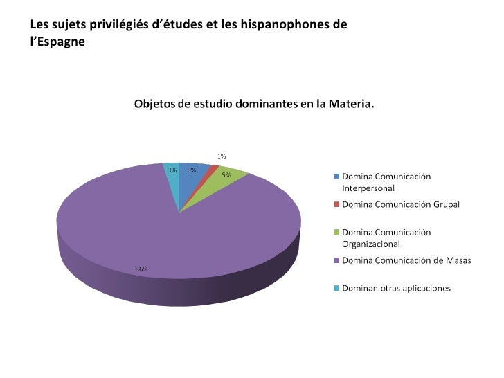 Les sujets privilégiés d'études et les hispanophones de l'Espagne