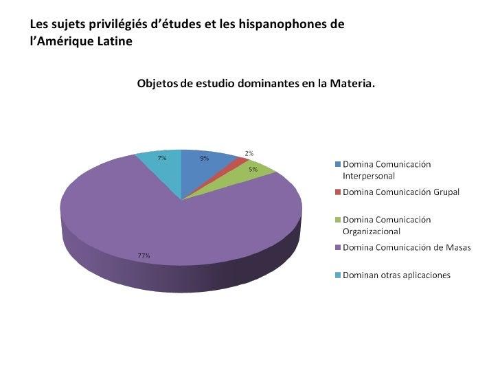 Les sujets privilégiés d'études et les hispanophones de l'Amérique Latine
