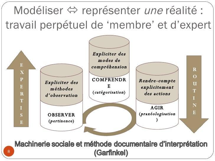 OBSERVER ( pertinence ) COMPRENDRE ( catégorisation ) AGIR ( praxéologisation ) Modéliser    représenter  une  réalité : ...