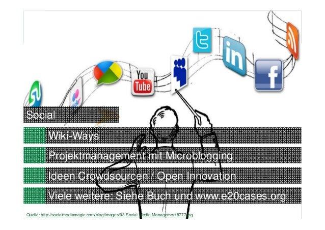 4Quelle: http://socialmediamagic.com/blog/images/03-Social-Media-Management8777.jpgProjektmanagement mit MicrobloggingSoci...