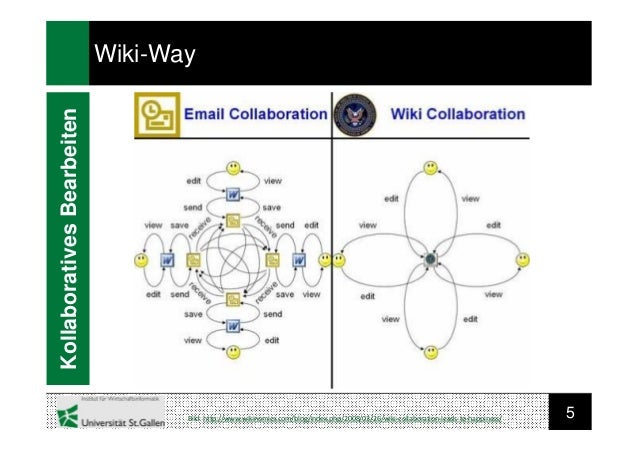 5KollaborativesBearbeitenWiki-WayBild: http://www.wikinomics.com/blog/index.php/2008/03/26/wiki-collaboration-leads-to-hap...