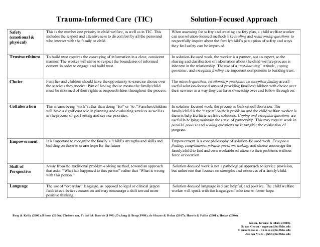 Trauma-Informed Care (TIC) Solution-Focused Approach Berg & Kelly (2000); Bloom (2006); Christensen, Todahl & Barrett (199...