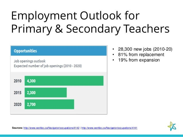 a career outlook on postsecondary teachers at universities Career outlook: history professor  in the united states, there were  approximately 21,800 post-secondary history teachers in 2016 of this number,  5,390 were.