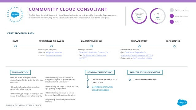 Salesforce University Guide To Certification Paths