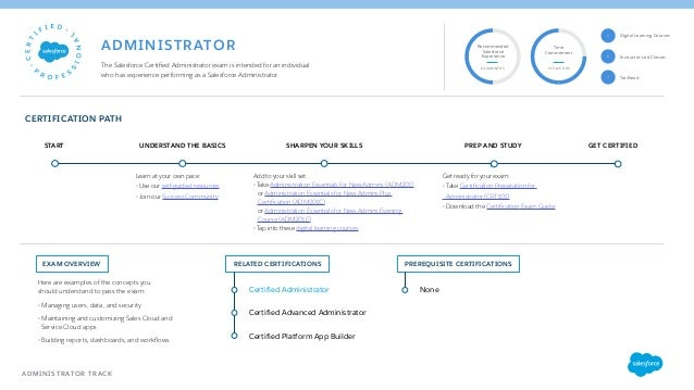 Salesforce University - Guide to Certification Paths