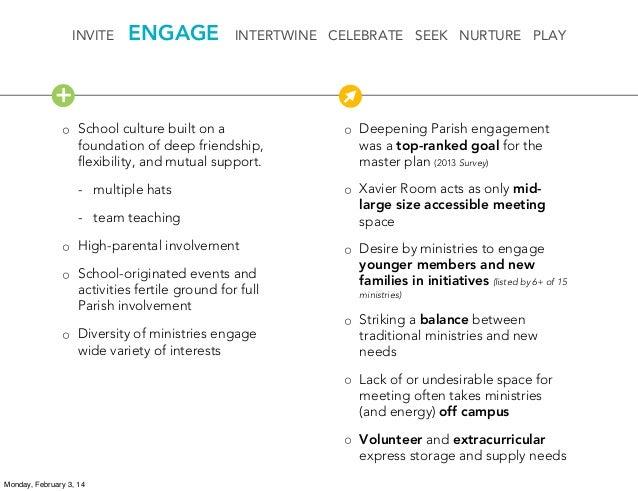 INVITE  ENGAGE  INTERTWINE CELEBRATE SEEK NURTURE PLAY  + ◦ School culture built on a foundation of deep friendship, flexib...