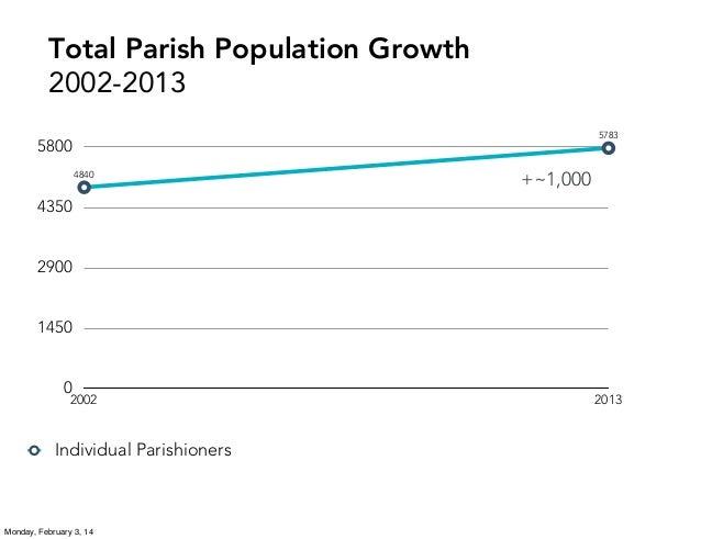 Total Parish Population Growth 2002-2013 5783  5800 4840  +~1,000  4350  2900  1450  0  2002  Individual Parishioners  Mon...