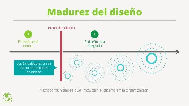 Medir el diseño Escalar el diseño Iterar el diseño Diseño centrado en el usuario + + +