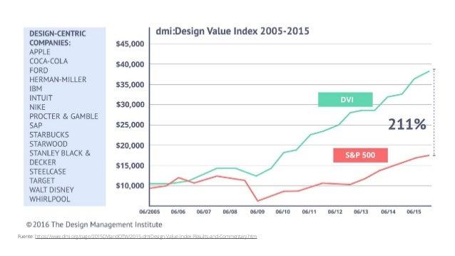 Design Thinking en las organizaciones • El valor más significativo de Design Thinking es creado por resultados que son difí...