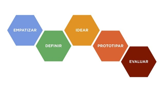 Prácticas de Design Thinking • El proceso comienza con la formación de equipos heterogéneos que buscan una comprensión pro...