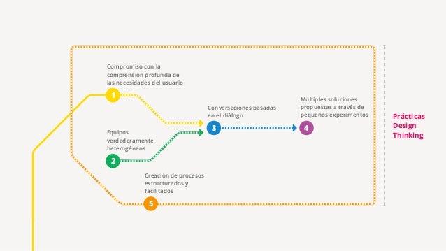 ¿En tu organización conducen experimentos para validar hipótesis y obtener aprendizaje validado?