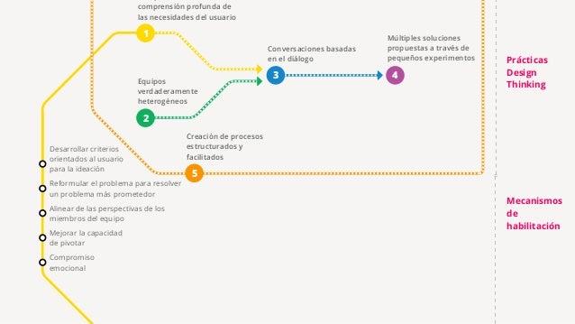 5 Creación de procesos estructurados y facilitados