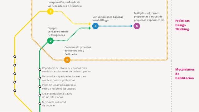 Impacto en la innovación • Las cinco prácticas de Design Thinking y sus mecanismos habilitadores correspondientes trabajan...