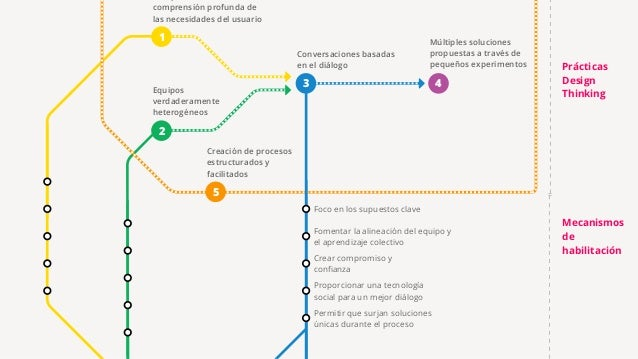 Lean vs. Agile vs. Design Thinking Jeff Gothelf