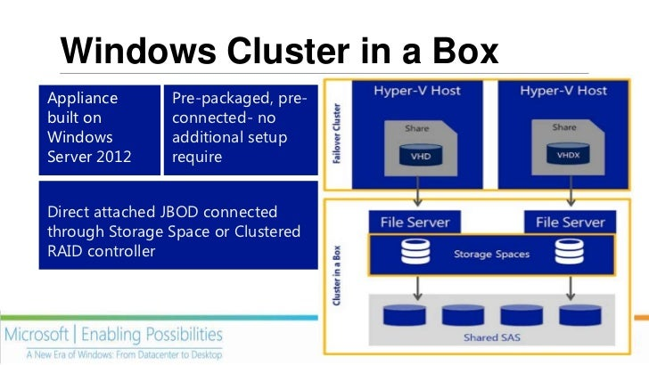 Windows Storage Server 2012                  Windows           Workgroup &                  Server for NAS    Standard    ...