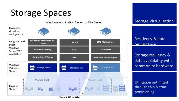 Storage Spaces                                  Windows Application Server or File Server                           Storag...